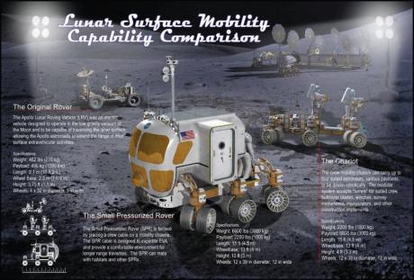 LunarMobilityCompar